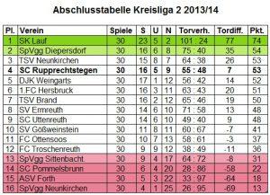 Tabelle Kreisliga 2013/14