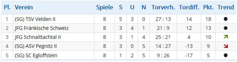 Abschlusstabelle - U15 – (SG) TSV Velden C2 2016/17